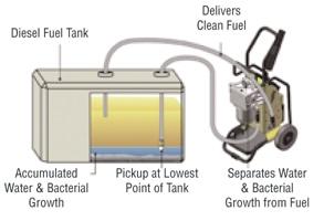 diesel fuel cleaning polishing. Black Bedroom Furniture Sets. Home Design Ideas